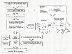 Oorzaken, gevolgen en belemmeringen van de aanpak van klimaatverandering in een schema
